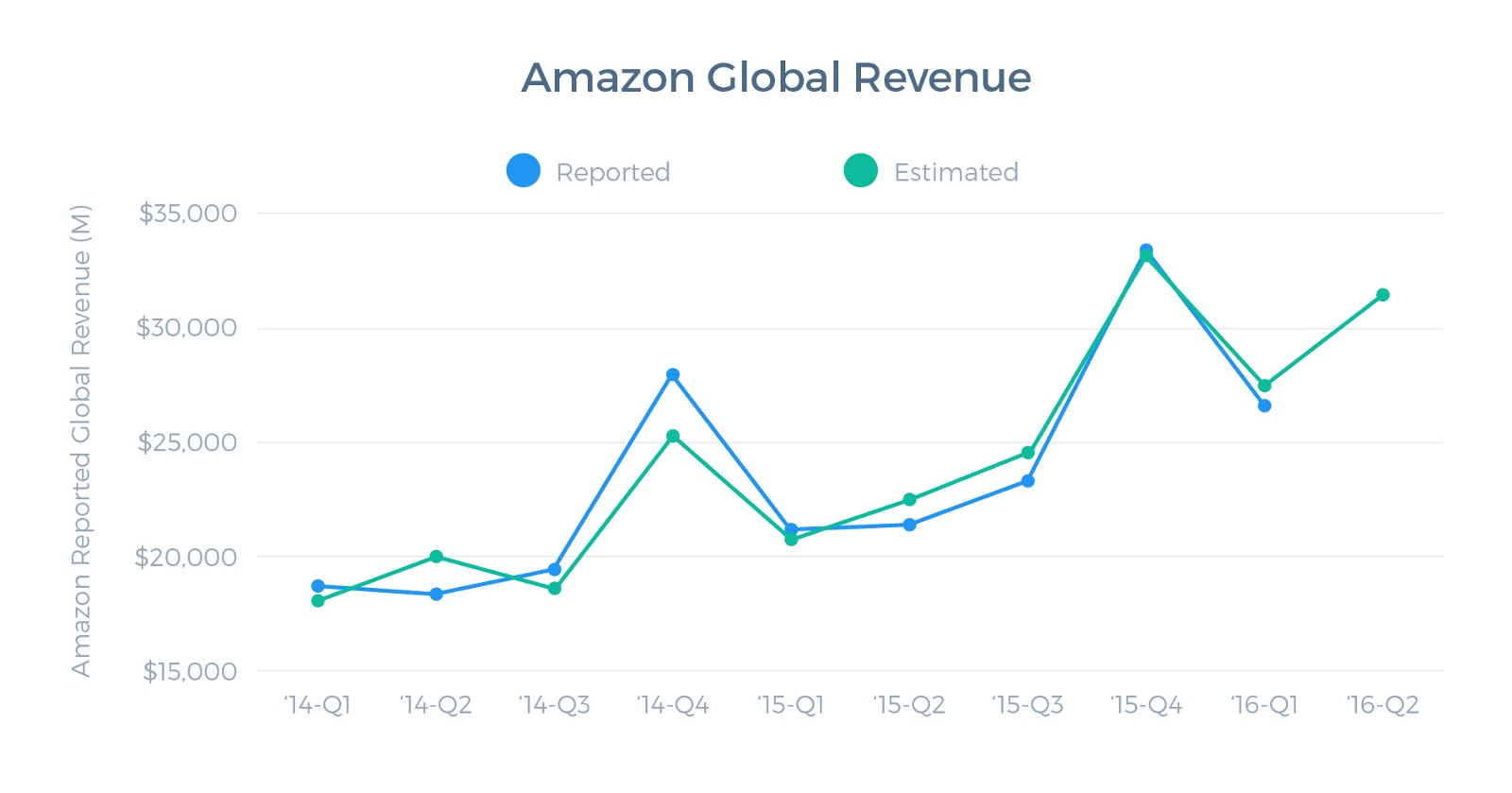 Amazon's Q2 revenue will beat analyst estimates, but by how