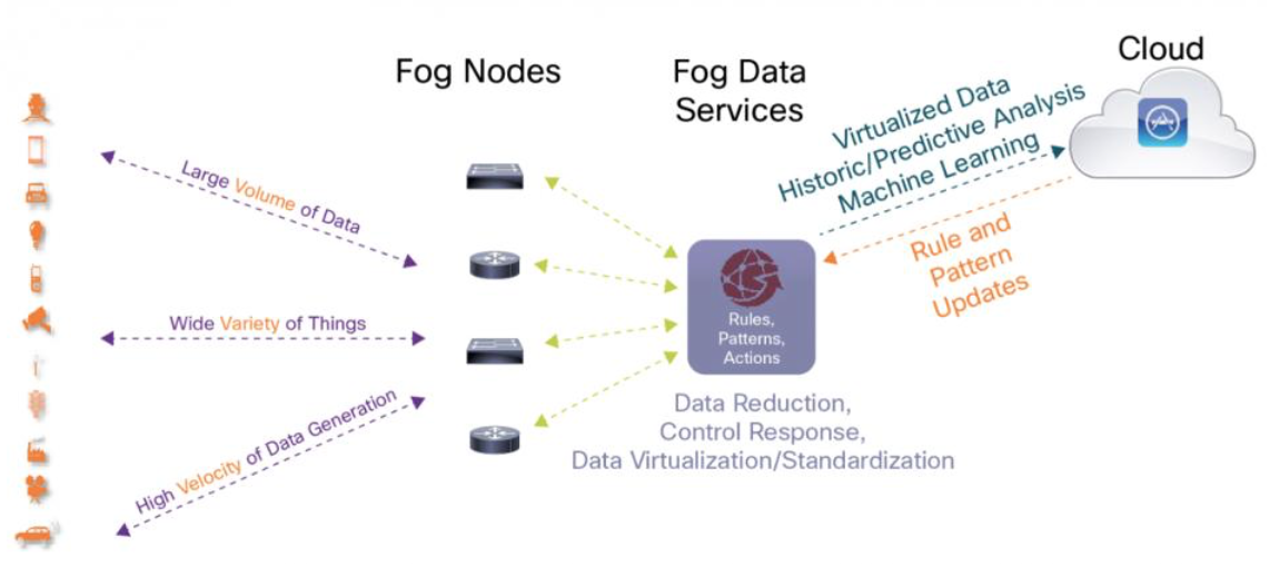 Fog Computing Outcomes At The Edge With Machine Learning