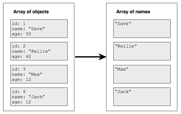 Using JavaScript's map function - By on