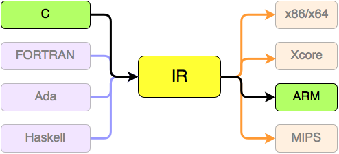 Diagram showing the process of compiling some programming languages, passing through an IR (Intermediate Representation)