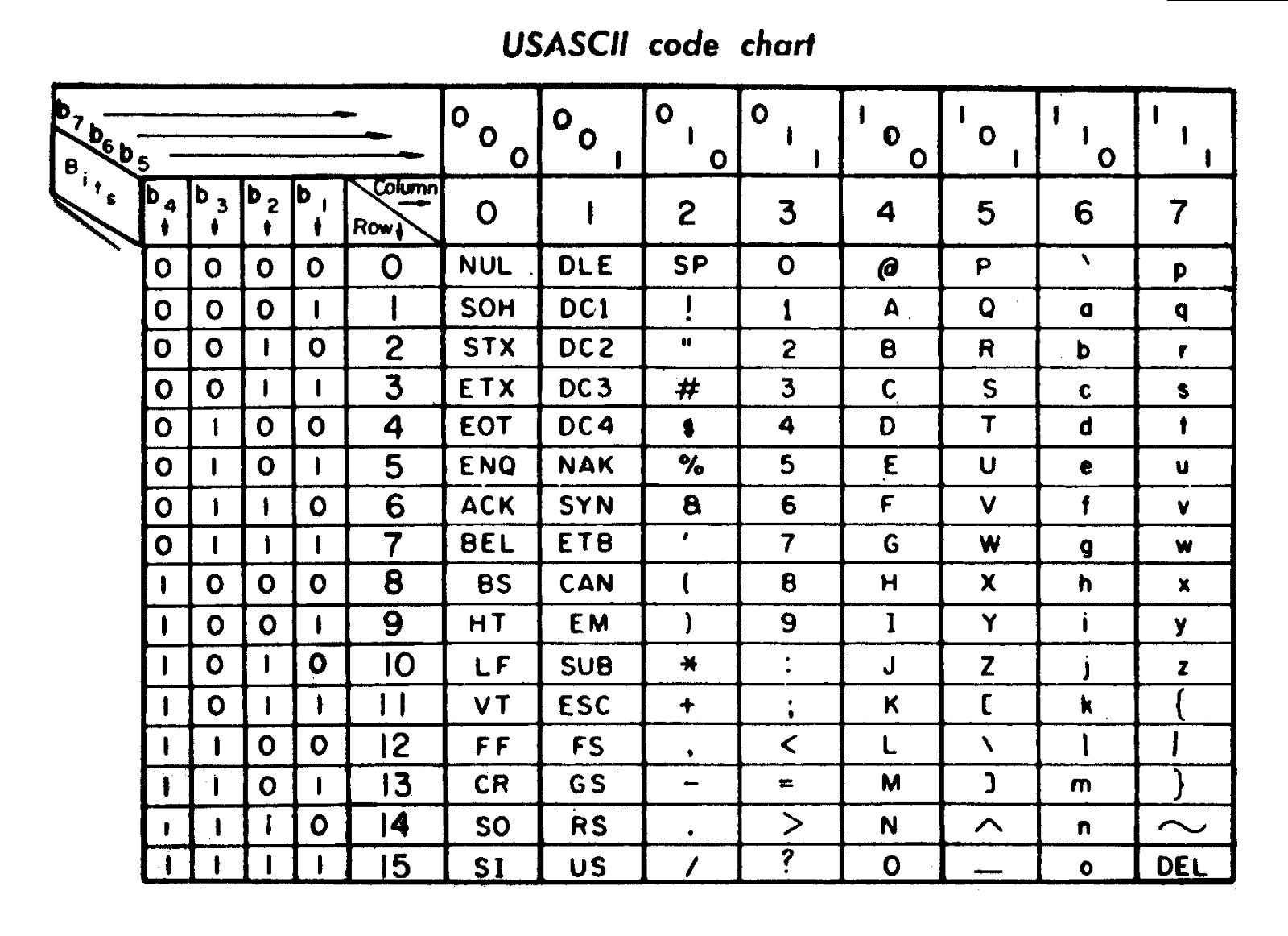 Emoji setting the tables making faces and other emoji medium an original code chart for ascii note all the non letter control characters in the first two columns teletype machines used these characters to perform nvjuhfo Images