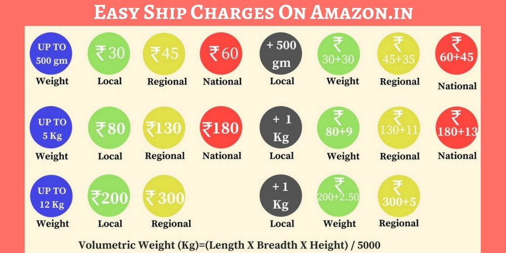 Do you Know Amazon's Easy Ship Charges ? · Sellergyan