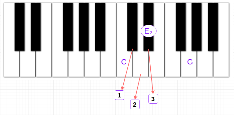 Piano Chords App And The Principles Behind It Dong Nguyen Medium
