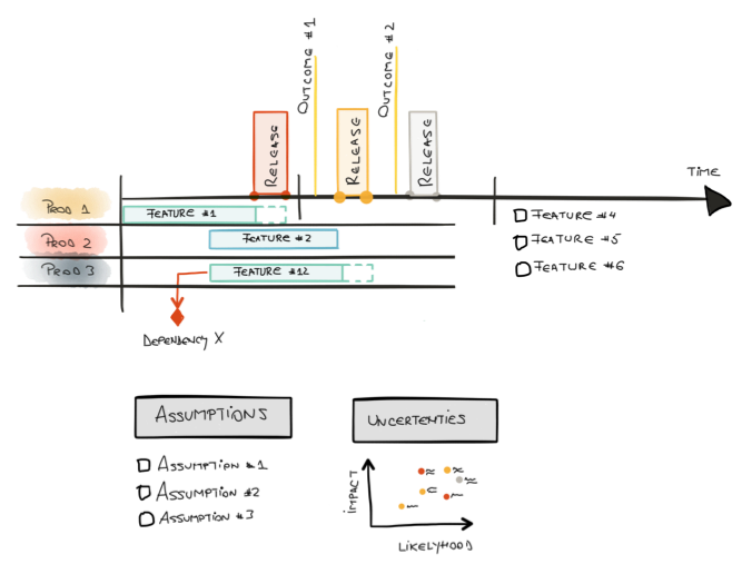 output of a road map you can use swim lanes to show the life cycle of a product releases visualised vertically representing a snapshot of all your