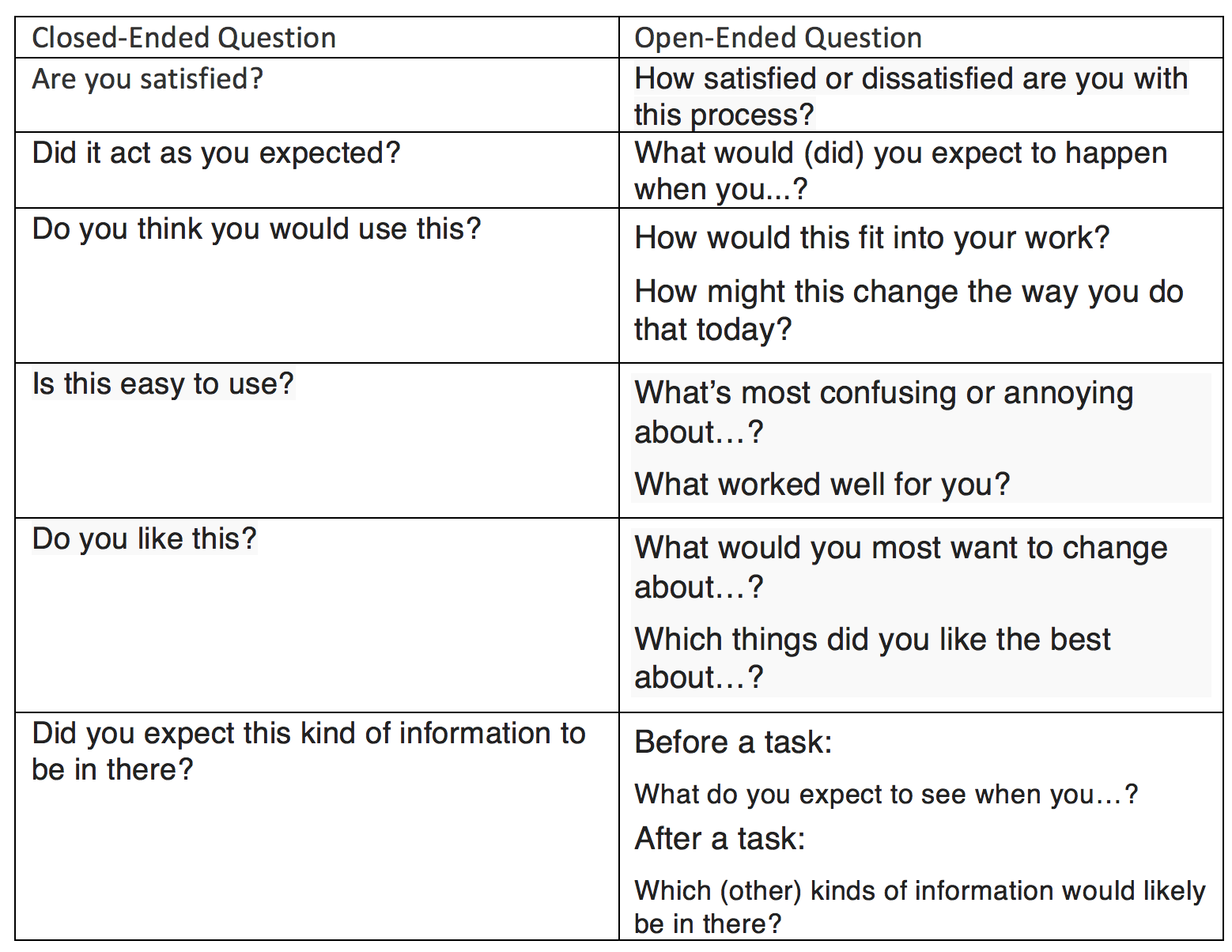 How to Conduct User Research - Learn Product Management Chp 3