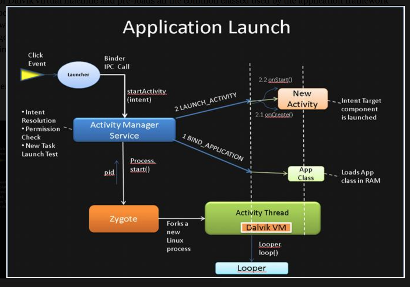 android block diagram app guitar wiring diagram app android application launch explained: from zygote to your ... #5