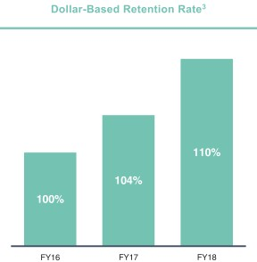 Measure customer health in SaaS: Dollar-based net retention