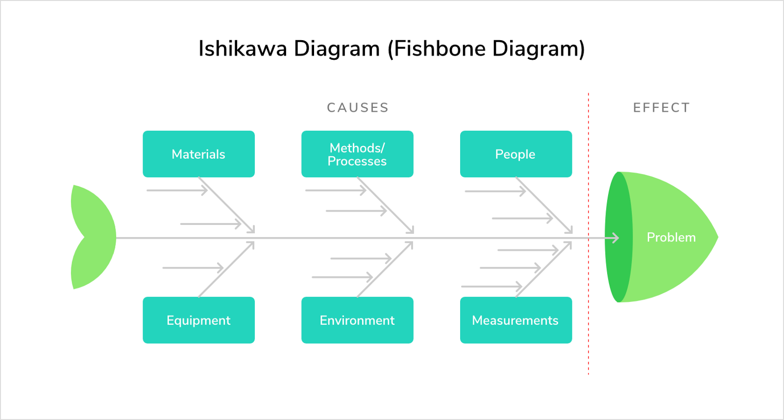 Project management terms for non project managers paymo medium ishikawa diagram fishbone diagram a diagram that shows all possible outcomes of an effect or problem its mainly used in product design to discover ccuart Choice Image