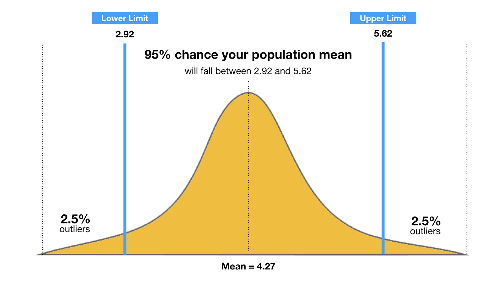 You Calculated A Confidence Interval Can Use This Additional Data To Back Up Your Argument That While Sample Size Was Small Only 11 Participants