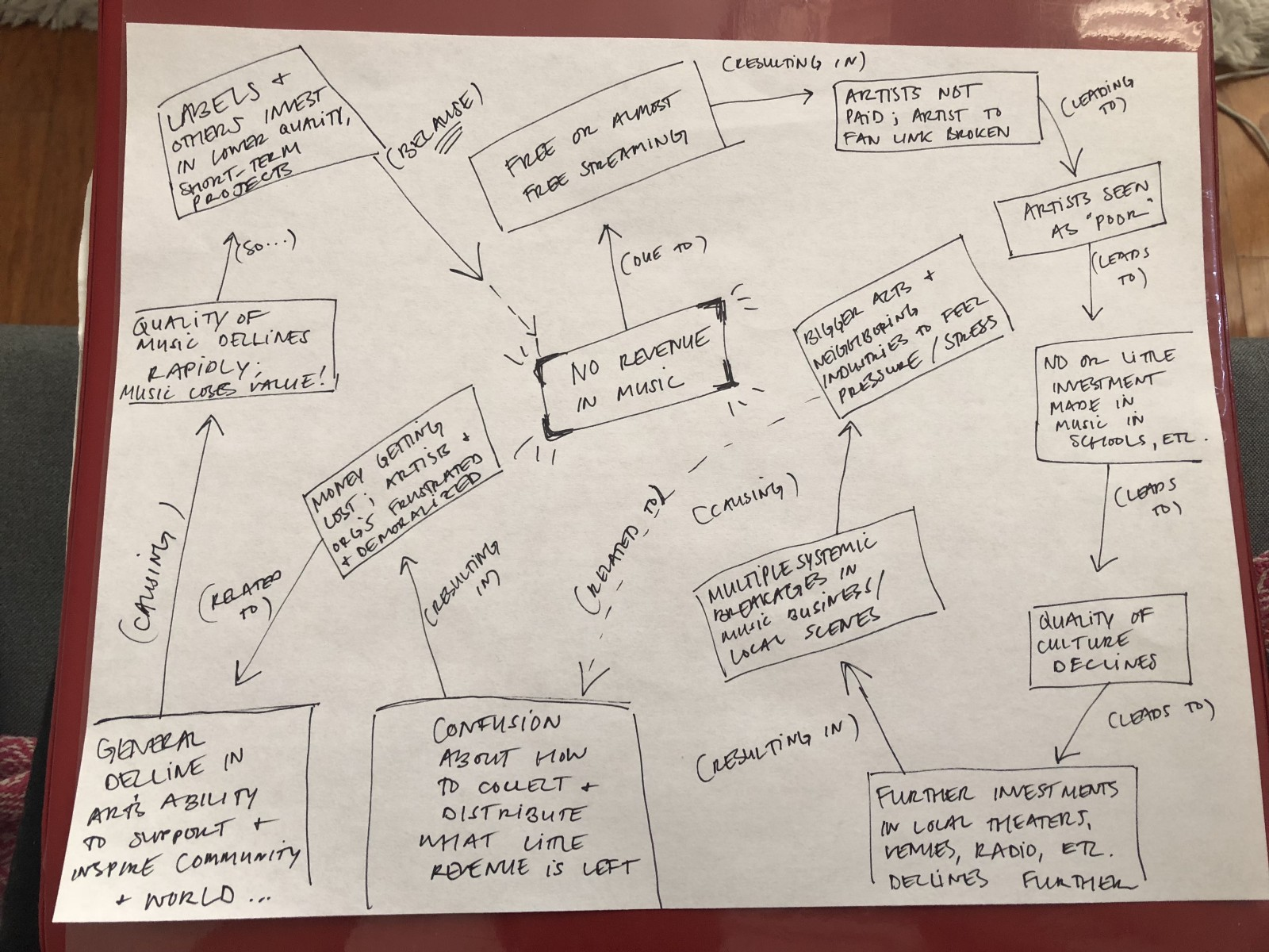 This Mind Map of the Music Industry Showed Me the Damage that