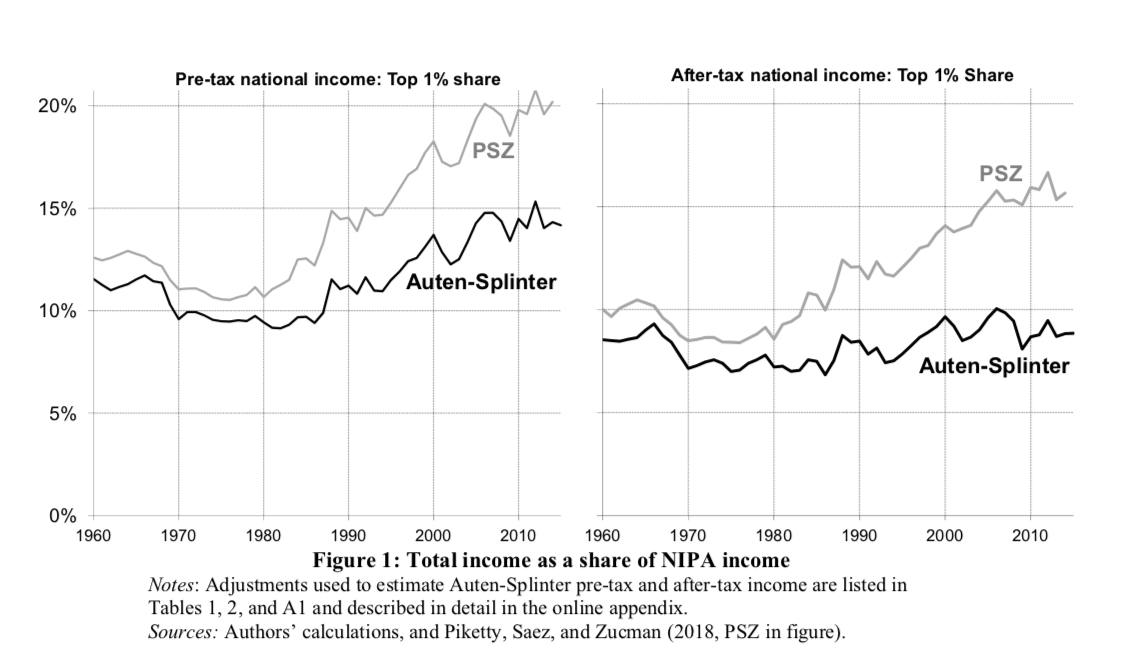 Do the Rich Capture All the Gains from Economic Growth?