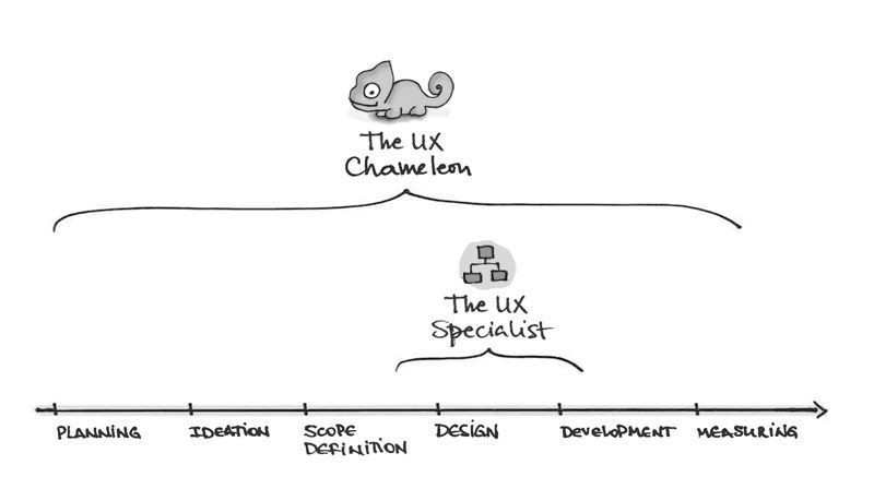 The Ux Chameleon And Its Multidisciplinary Skin – Uxdesign.Cc