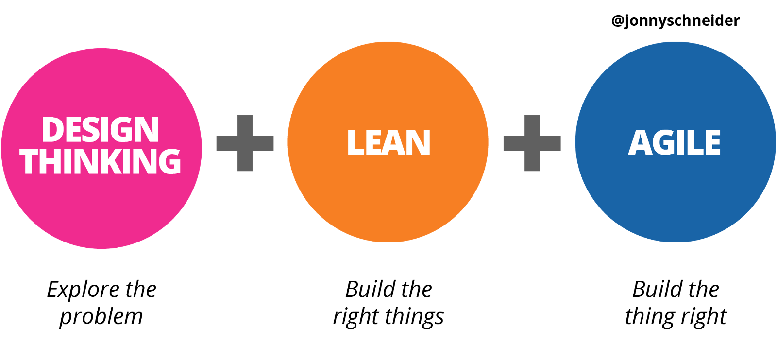 How Design Thinking Lean And Agile Work Together Hacker