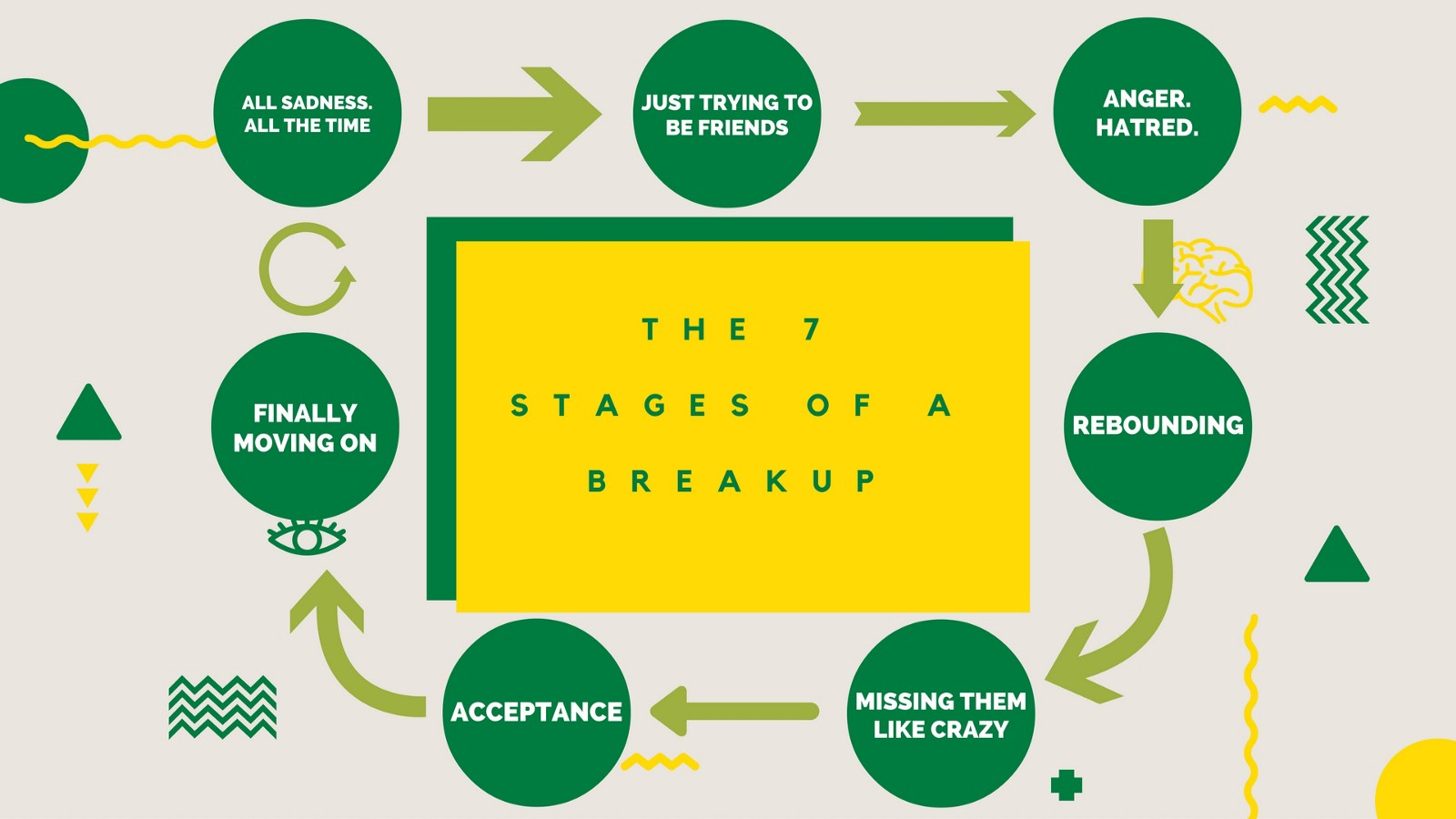 Stages of emotions after a break up