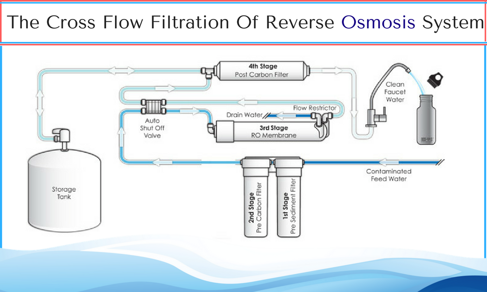 The Cross Flow Filtration Of Reverse Osmosis System