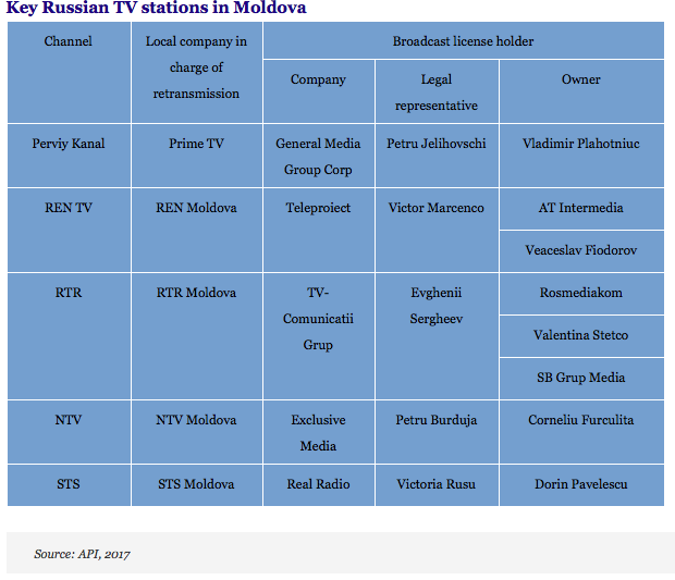 Russian Television in Moldova: Winning Hearts and Minds