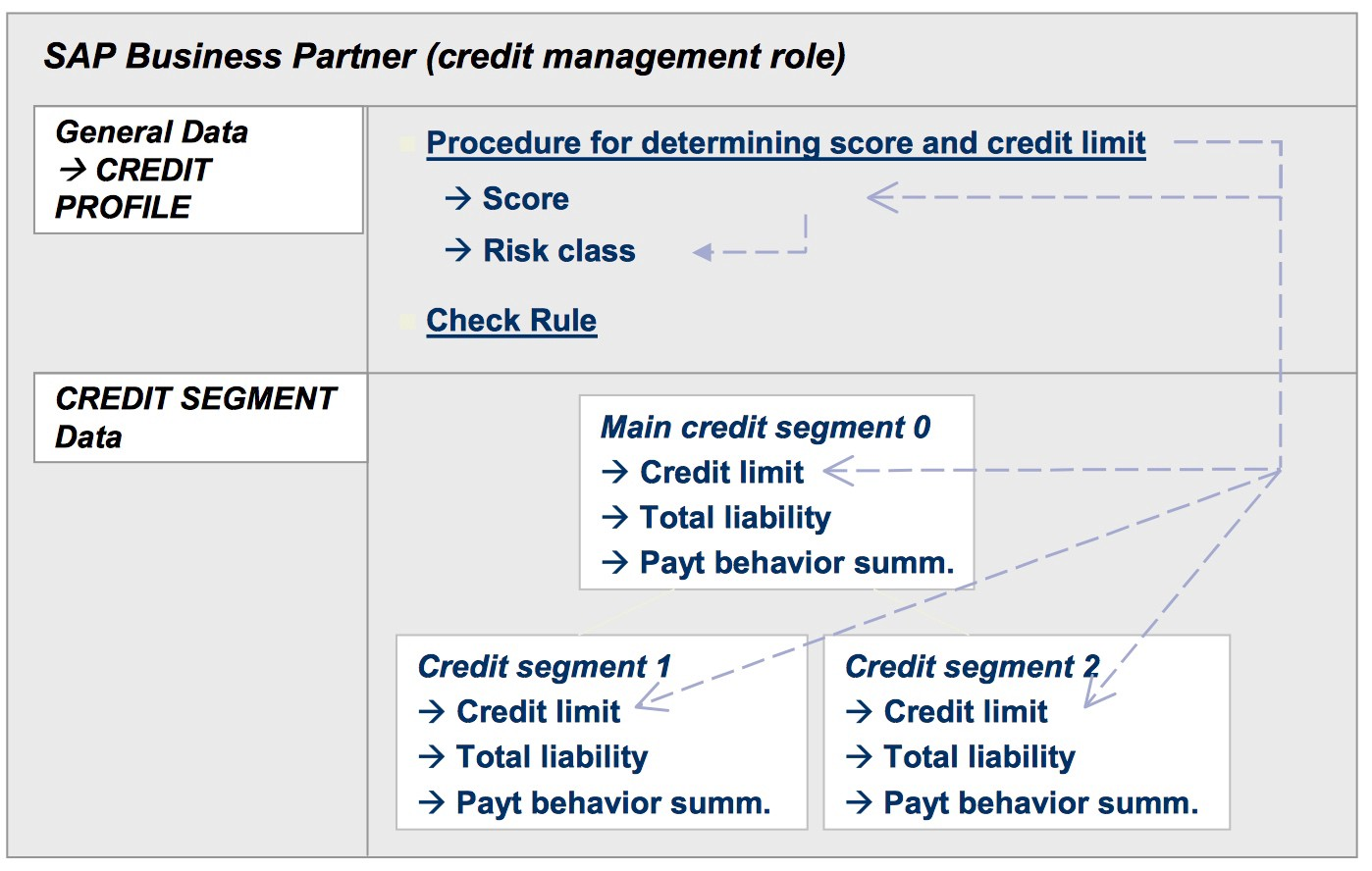 business process in sap credit management part 2: credit master data