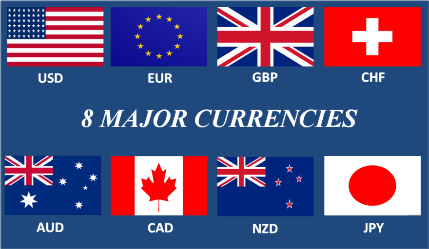 Us currency forex