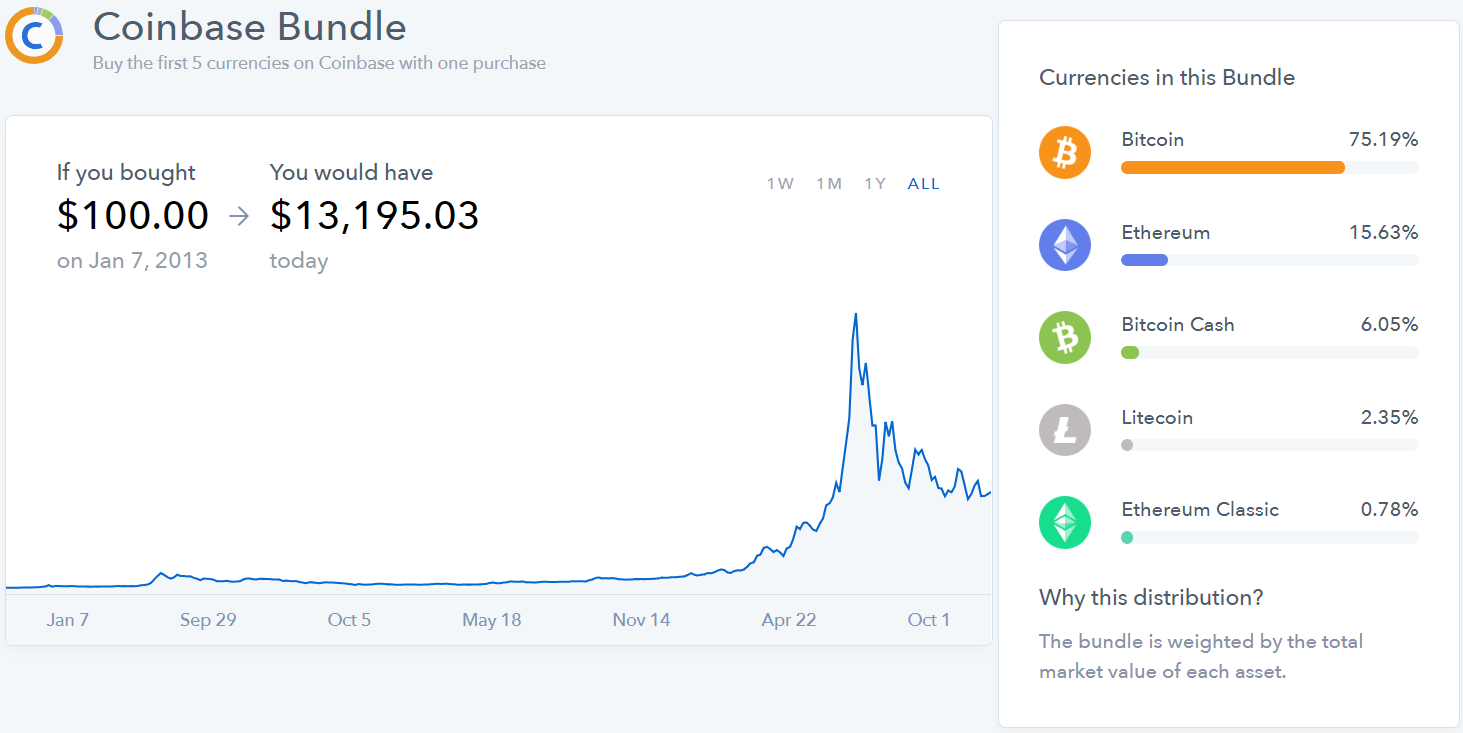 Td Bank And Coinbase Issues Why Is Ethereum Exploding – La Mela di