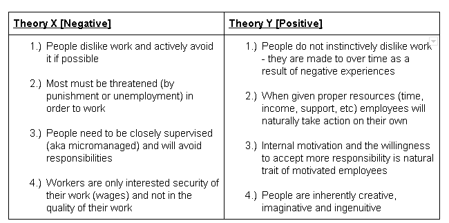 approaches to motivation in the workplace