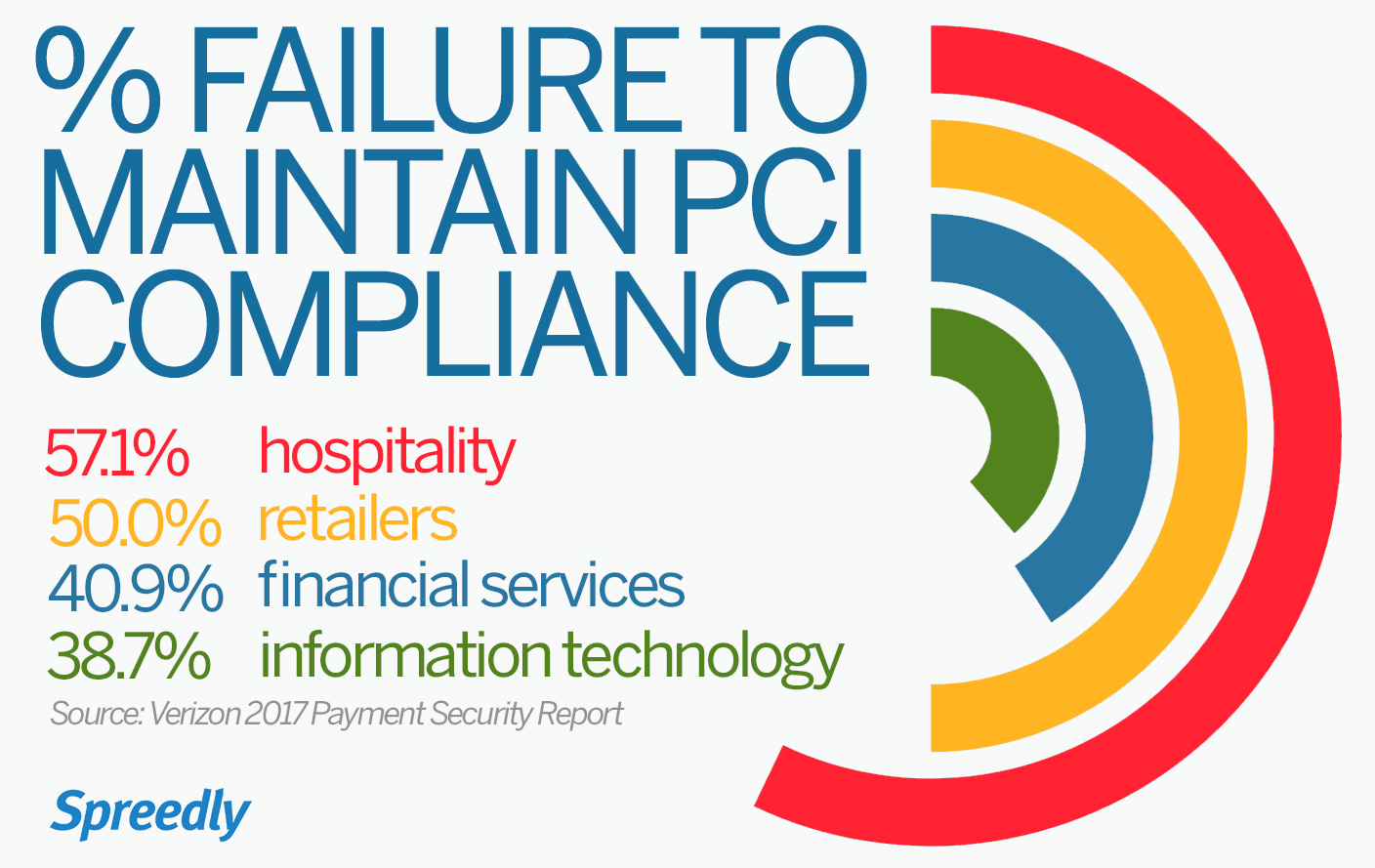pci dss compliance The payment card industry data security standard (pci dss) consists of a minimum set of necessary requirements that every merchant and/or service provider must meet in order to protect the cardholder data of their customers.