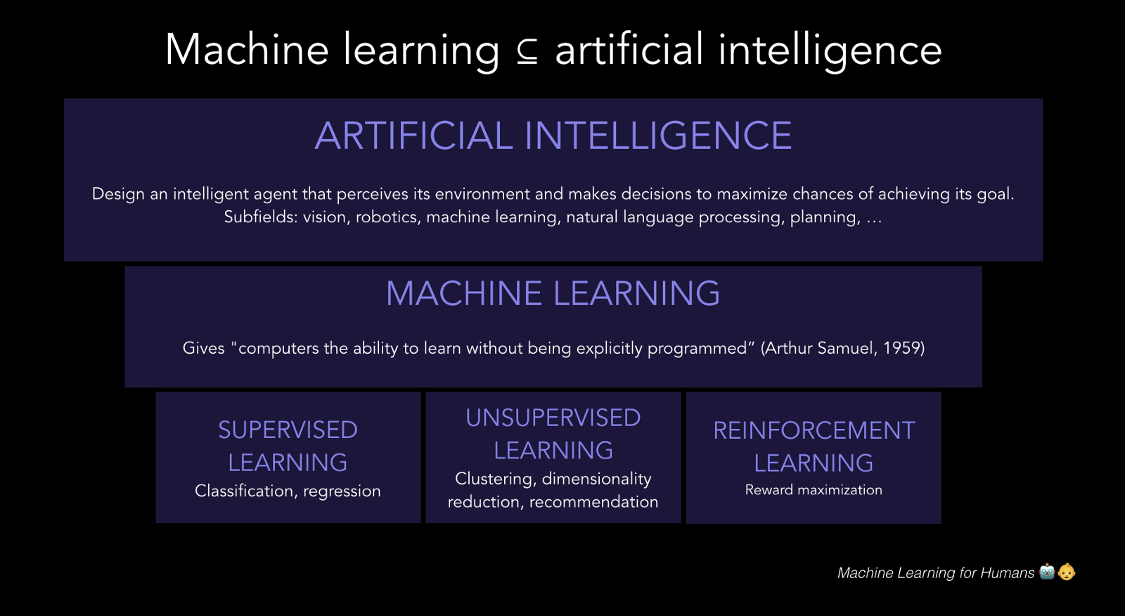 A beginners guide to aiml machine learning for humans medium machine learning is one of many subfields of artificial intelligence concerning the ways that computers learn from experience to improve their ability to fandeluxe Choice Image