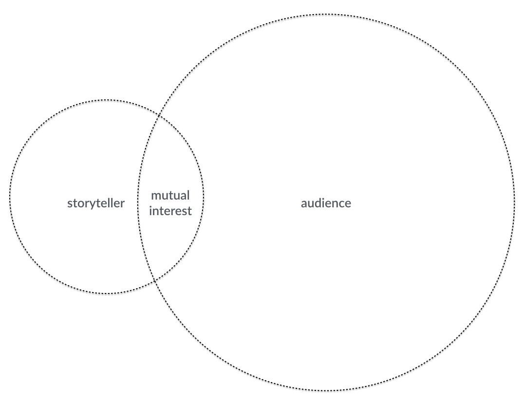 There are only two ways to tell your story steve bryant medium large rented audience the storyteller can reach a large audience because the storyteller tells stories the audience wants to hear pooptronica Gallery