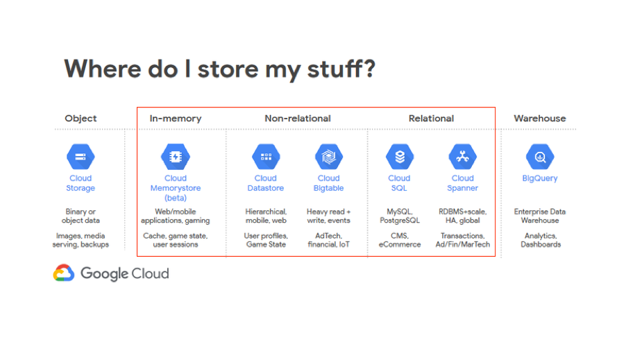 New to Google Cloud Databases? 5 Areas of Confusion That You