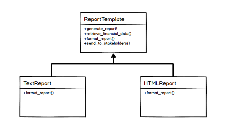 Design patterns ruby the template method pattern the template method in action maxwellsz