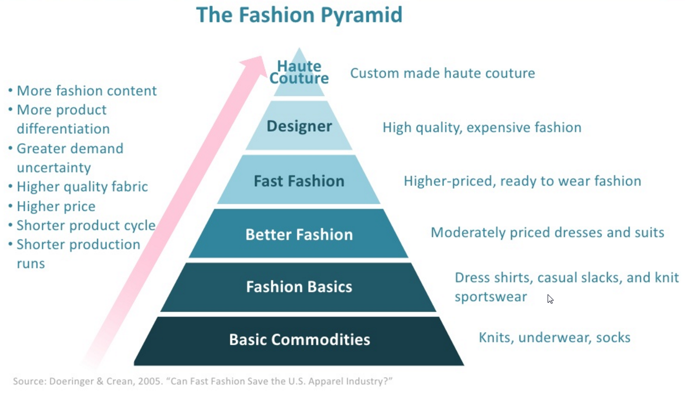 the four components of the concept of fast fashion A fast fashion system combines rapid production capabilities with enhanced product design capabilities, to both design fihotflproducts that capture the latest consumer trends and exploit minimal production leadtimes to match supply with uncertain demand.