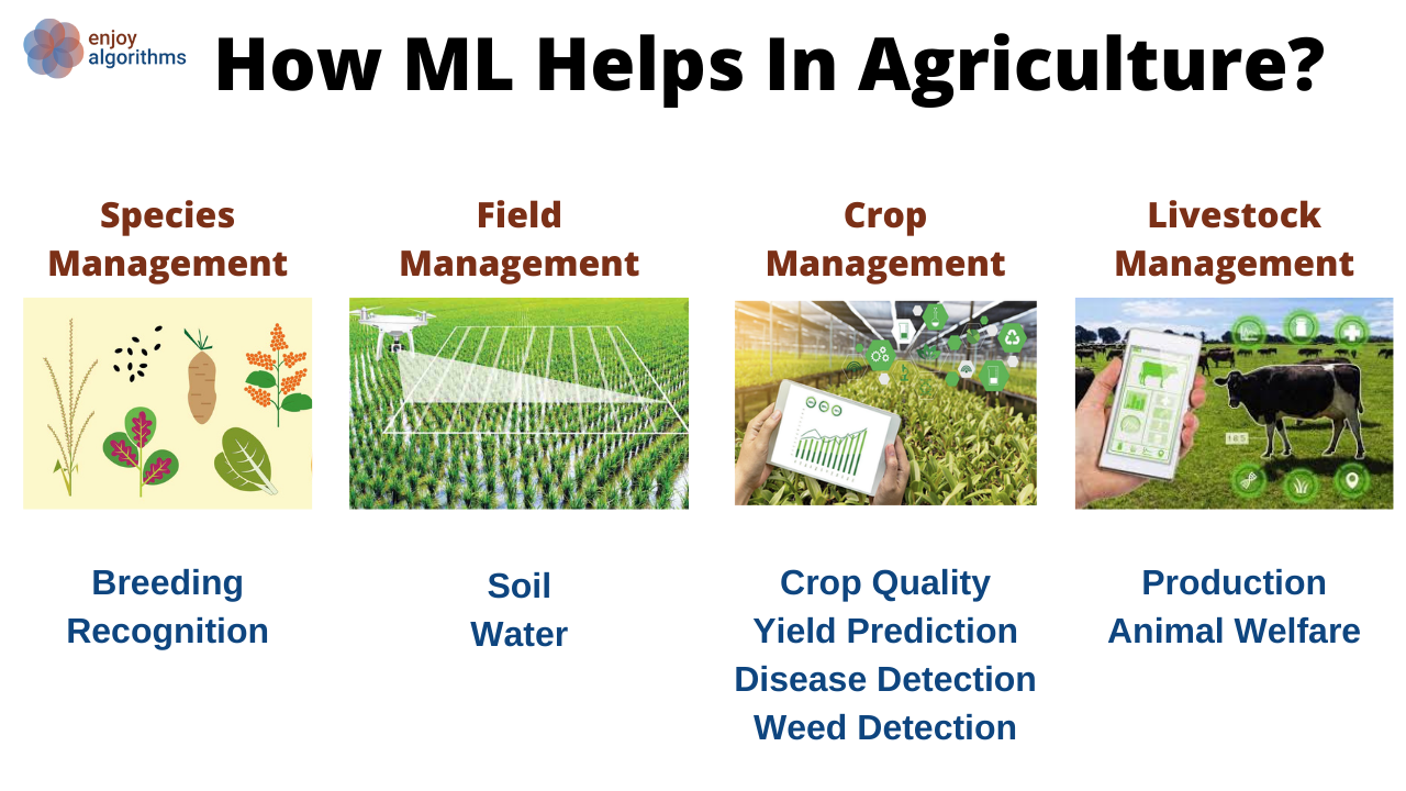 how machine learning helps in agriculture