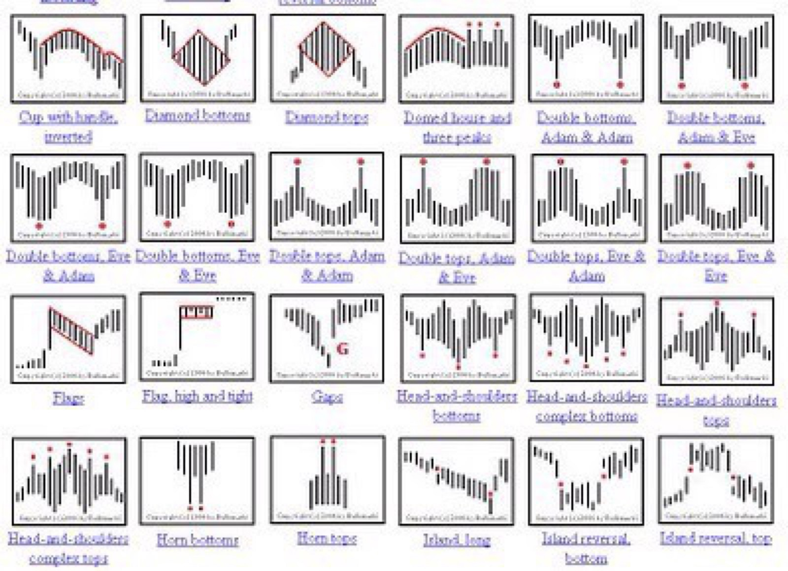 Forex chart patterns book