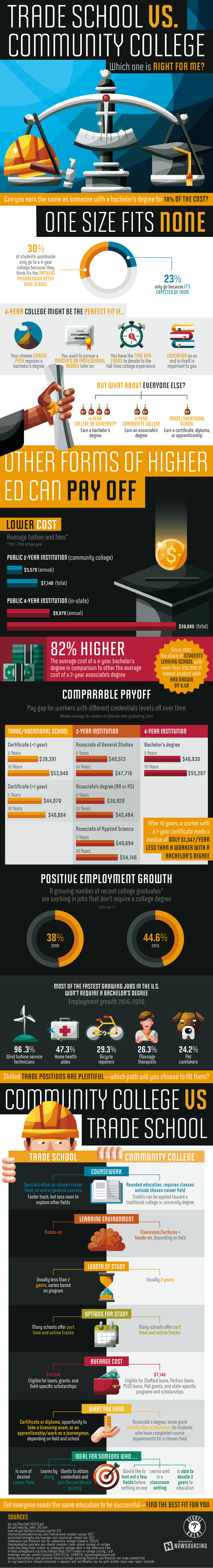 learn more about trade school and community college with the infographic below provided by degree query