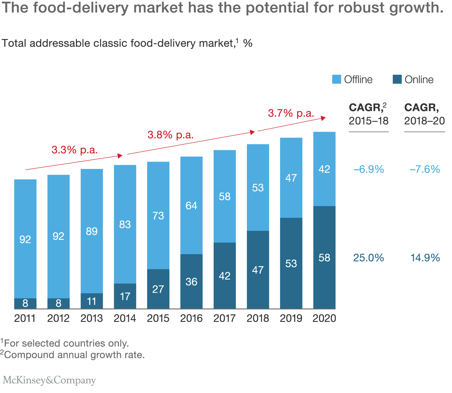 On Demand Food Is Hungry For Marketshare Startups