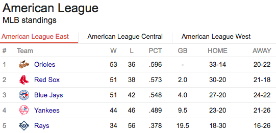The Odds are Against the Orioles in the AL East – RO