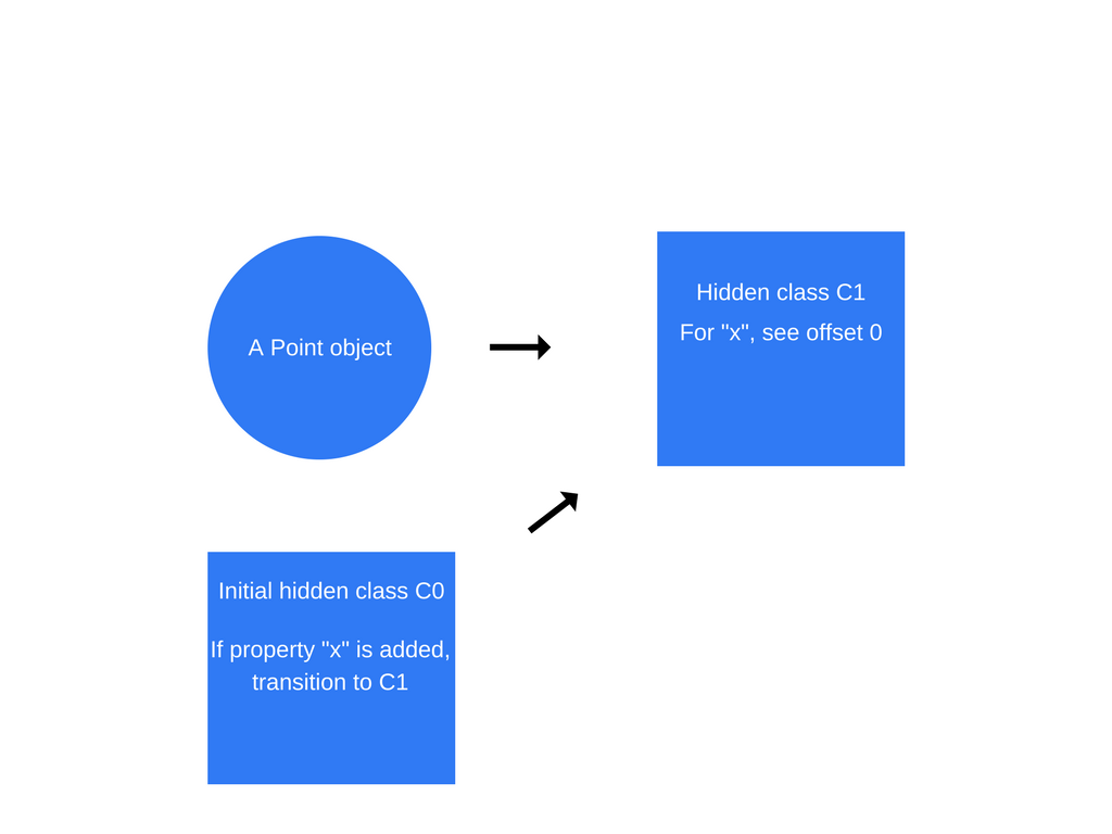 How Javascript Works Inside The V8 Engine 5 Tips On To Write Block Diagram Every Time A New Property Is Added An Object Old Hidden Class Updated With Transition Path