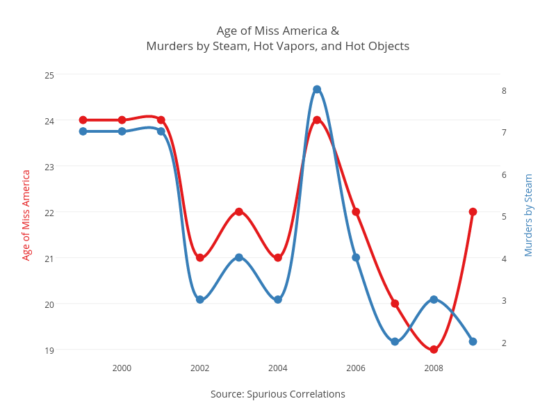 Tyler Vigens Spurious Correlations Blog >> Spurious Correlations Plotly Medium