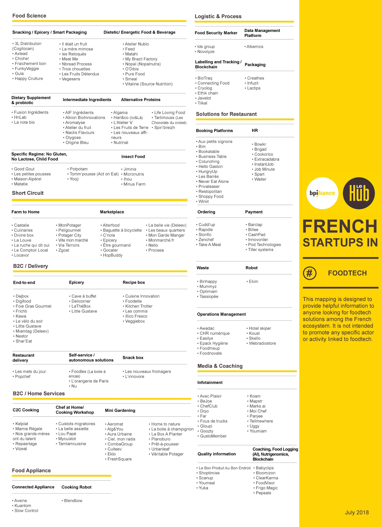FoodTech ecosystem by Le Hub Bpifrance (230+ startups — not exhaustive)