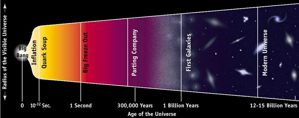 Image result for What Happened Before The Big Bang?