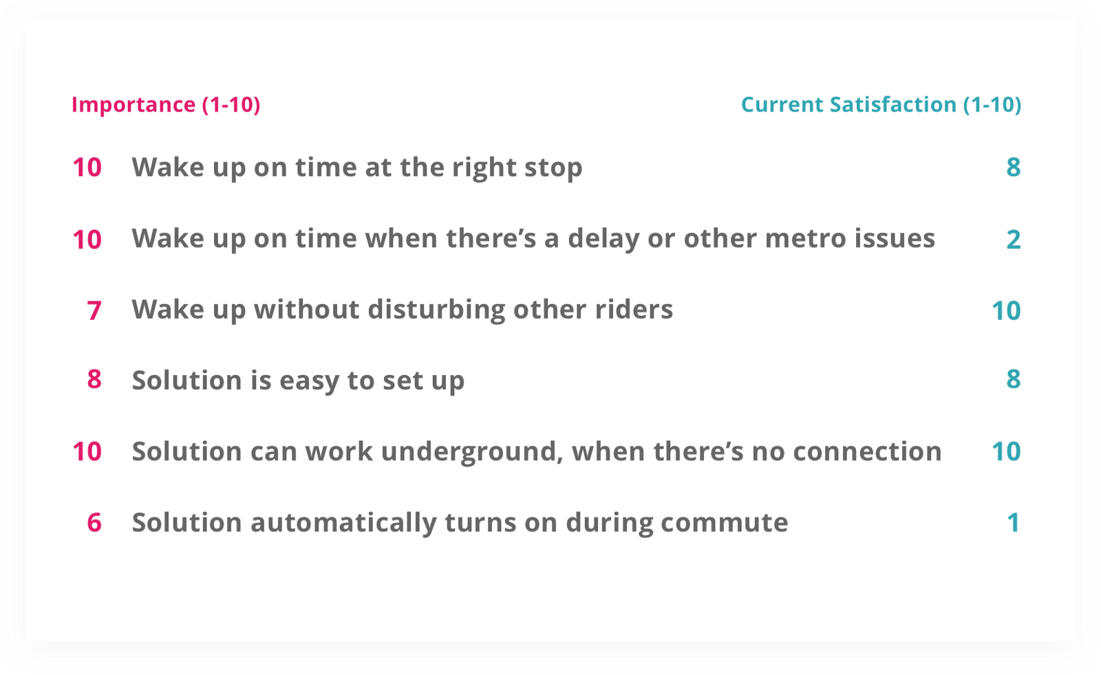 metro alarm \u2014 a ux case study \u2013 ux collectivei assumed that the user would be using an existing solution like the out of the box alarm on their phone, and rated how these outcomes would be satisfied by