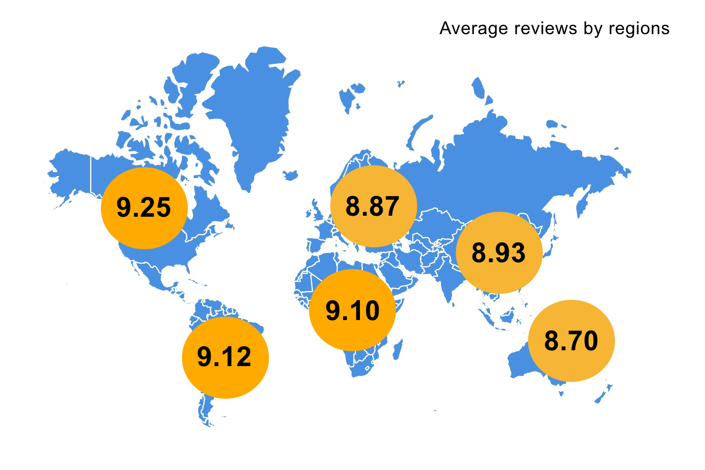 Average Reviews by Regions