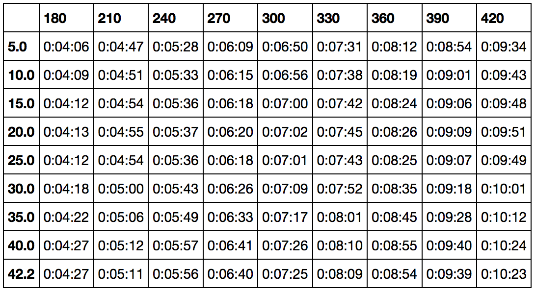 Perfect Pacing at the London Marathon Running with Data Medium – Half Marathon Pace Chart