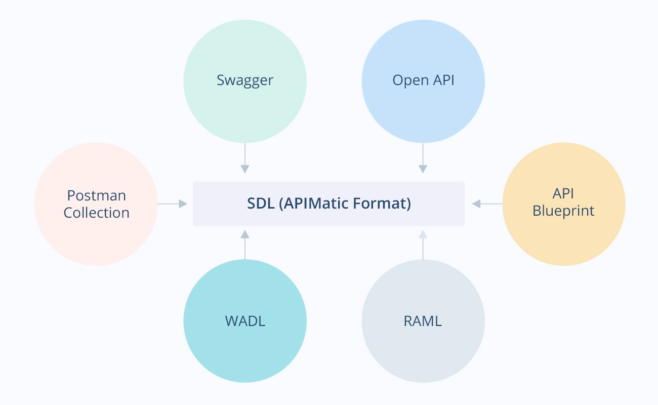 Behind the scenes of sdk generation apimatic for sdk generation but is otherwise missing in api description formats it also serves as a superset of api description features over other formats malvernweather Gallery