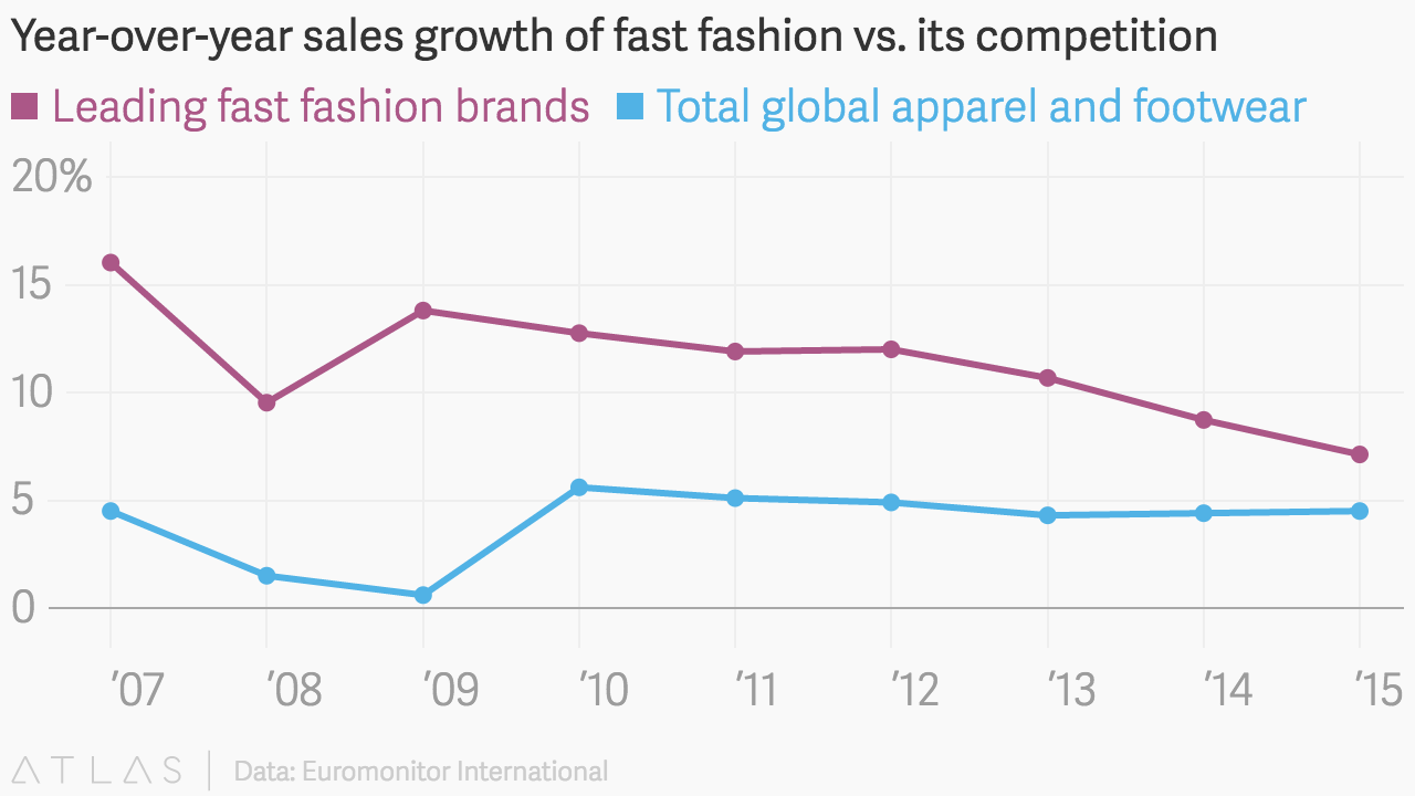 81f55e592 Fast Fashion is Growing Faster Than The Entire Apparel Industry