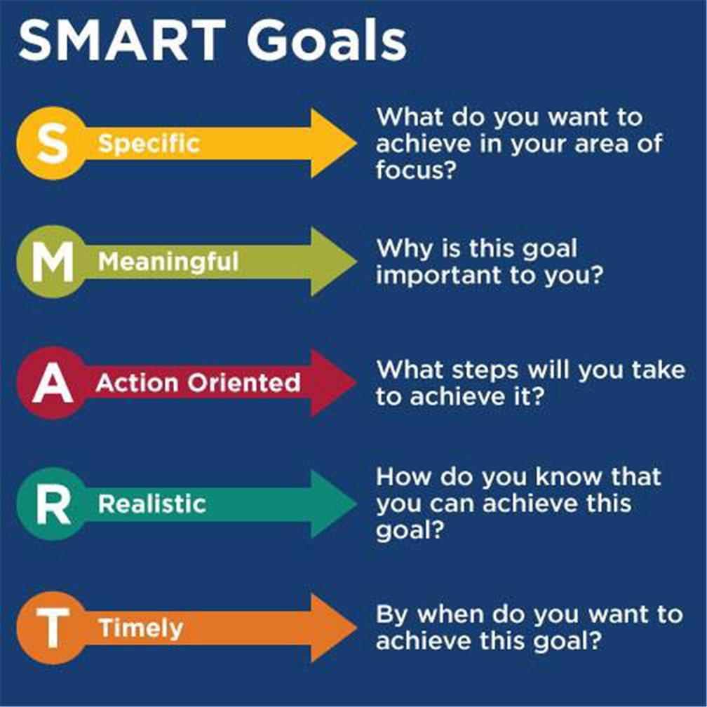 smart and goal setting assumption 1 Goal setting is a cognitive theory of motivation based on the premise that people have specific goals that they want to achieve (yearta et al, 1995) it makes the assumption that human behaviour is purposeful.