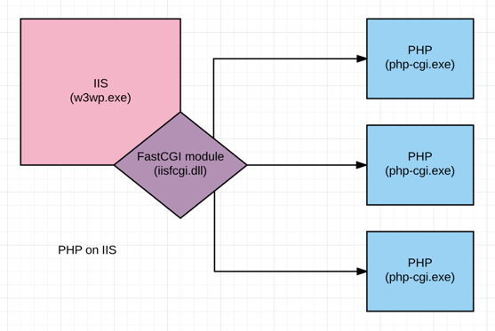 FastCGI problems make PHP-sites crash running in IIS 10 : The