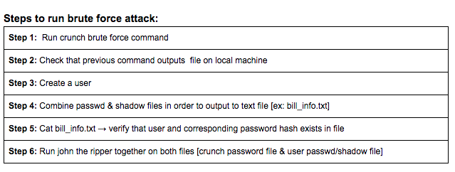 dictionary attack word list .txt download