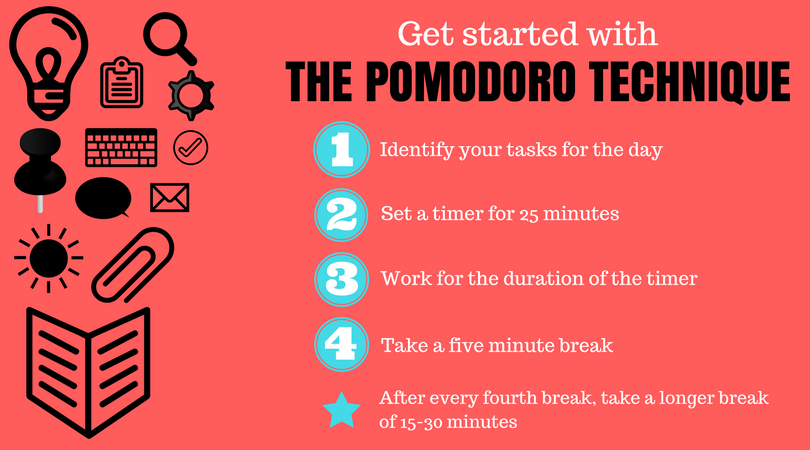 Each 25 Minute Work Block Ised A Pomodoro The Principle Behind It Is To Have You Focus For A Short Period Of Time Then Take A Break Afterwards