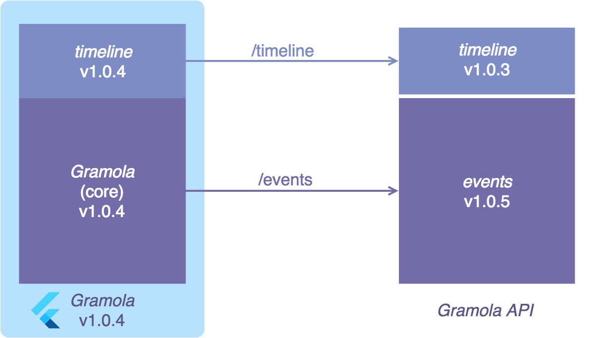 building a flutter app that fits in with your micro services strategy