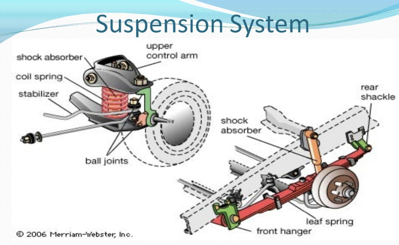 care   car suspension system cardash